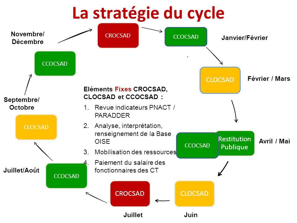 Janvier Février / Mars Avril / Mai JuinJuillet Août / Septembre Octobre / Décembre La stratégie du cycle CCOCSAD Janvier/Février CCOCSAD Juillet/Août