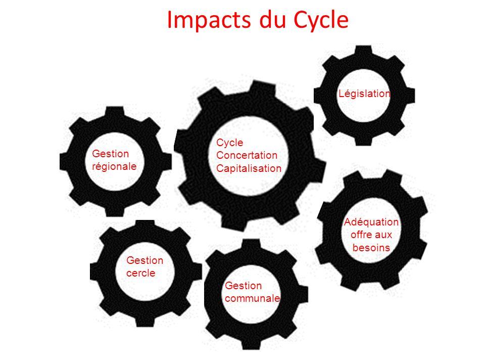 Cycle Concertation Capitalisation Gestion communale Gestion cercle Gestion régionale Législation Impacts du Cycle Adéquation offre aux besoins