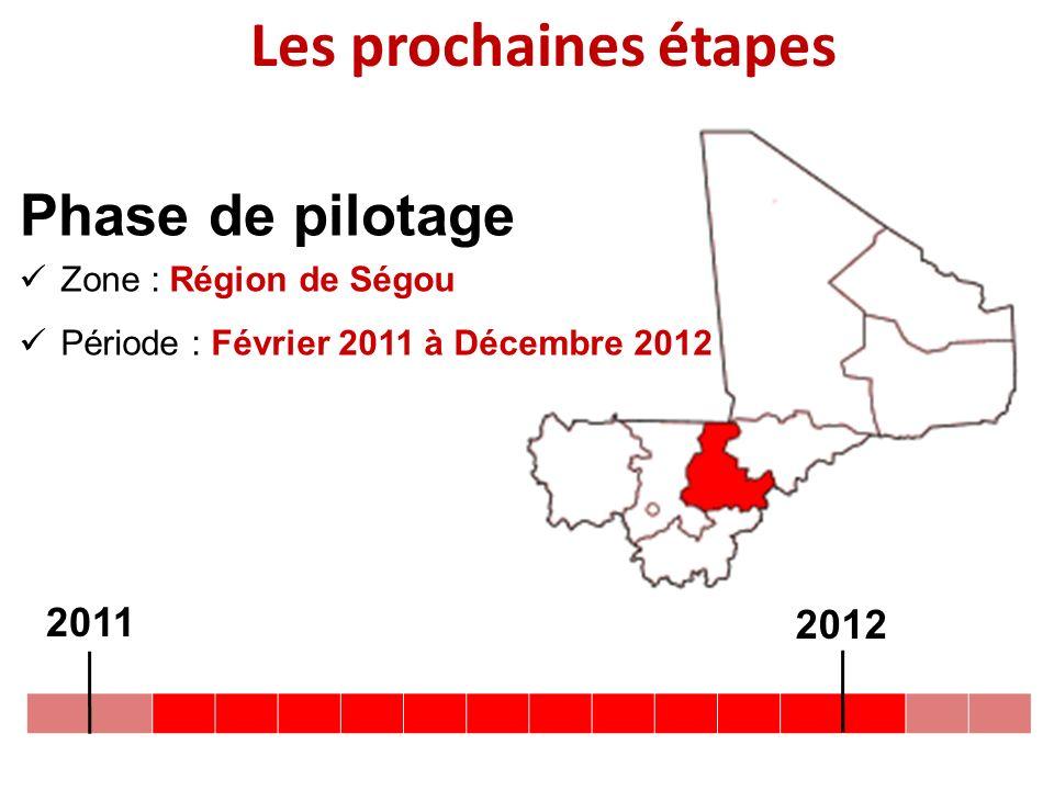 Les prochaines étapes Zone : Région de Ségou Période : Février 2011 à Décembre 2012 Phase de pilotage 2011 2012