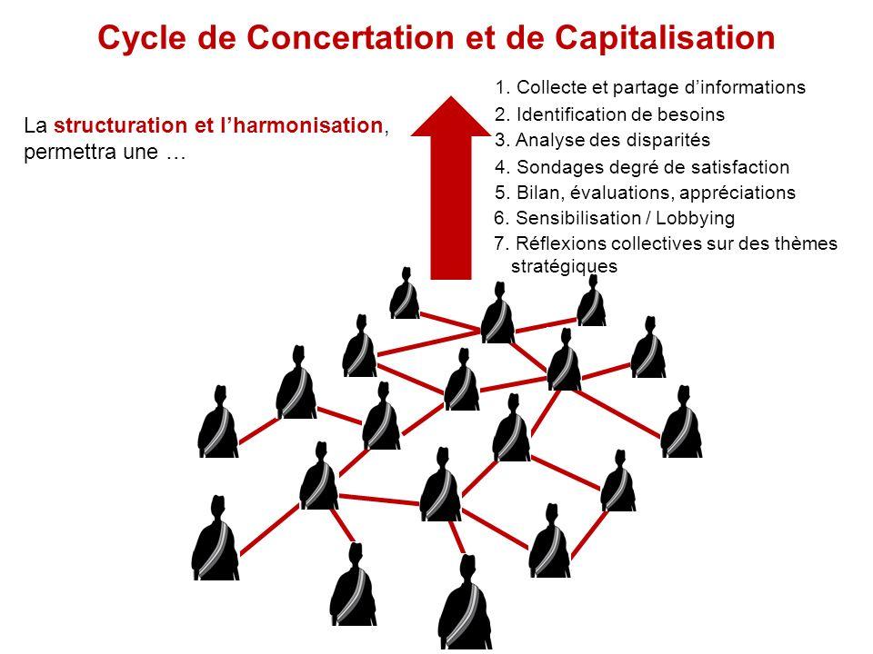 Cycle de Concertation et de Capitalisation 1. Collecte et partage dinformations 2. Identification de besoins 3. Analyse des disparités 4. Sondages deg
