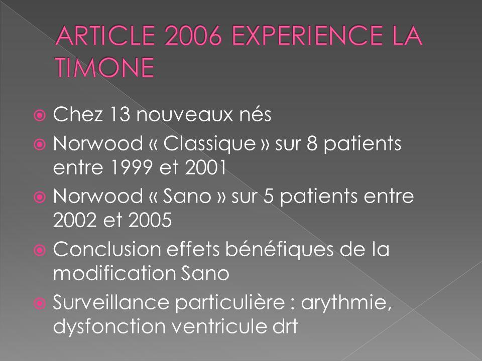 Chez 13 nouveaux nés Norwood « Classique » sur 8 patients entre 1999 et 2001 Norwood « Sano » sur 5 patients entre 2002 et 2005 Conclusion effets béné