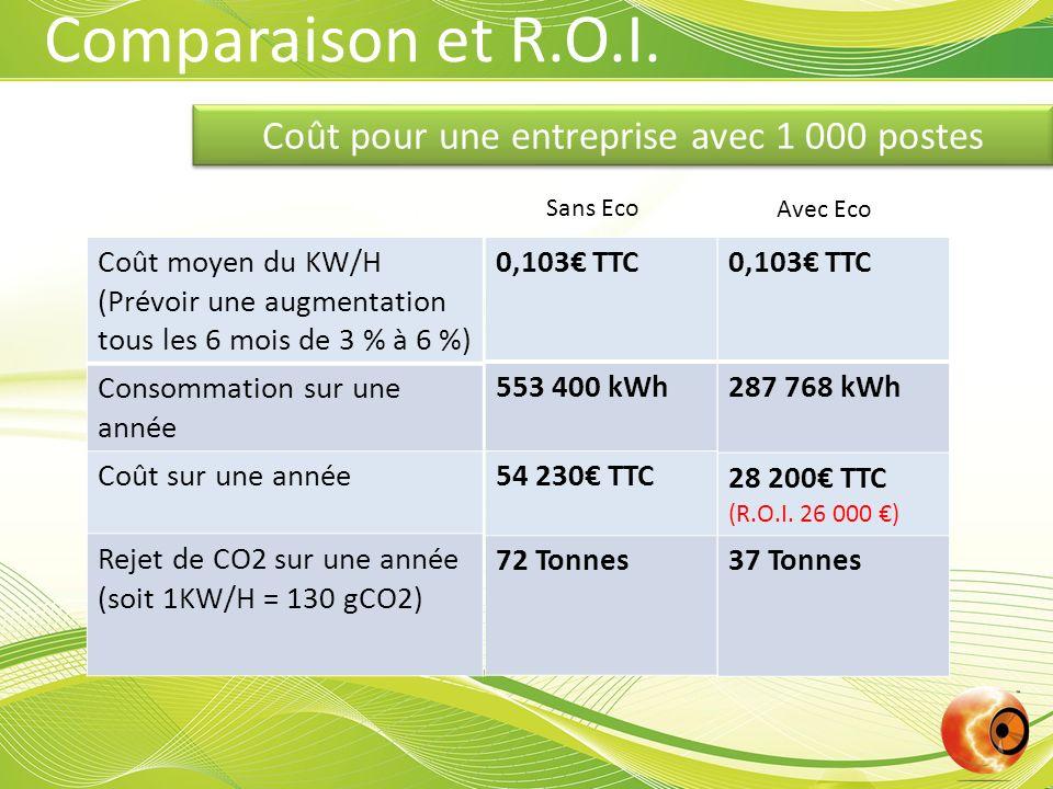 Coût pour une entreprise avec 1 000 postes Coût moyen du KW/H (Prévoir une augmentation tous les 6 mois de 3 % à 6 %) Consommation sur une année Coût sur une année Rejet de CO2 sur une année (soit 1KW/H = 130 gCO2) Comparaison et R.O.I.