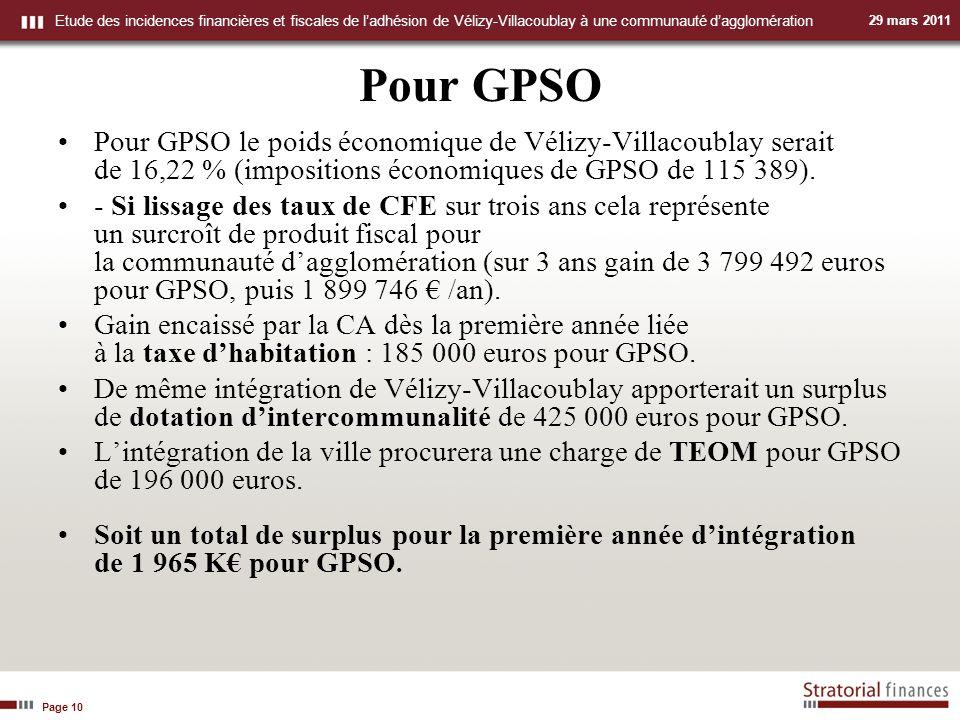 Page 10 Etude des incidences financières et fiscales de ladhésion de Vélizy-Villacoublay à une communauté dagglomération 29 mars 2011 Pour GPSO Pour GPSO le poids économique de Vélizy Villacoublay serait de 16,22 % (impositions économiques de GPSO de 115 389).