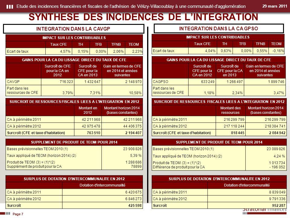 Page 7 Etude des incidences financières et fiscales de ladhésion de Vélizy-Villacoublay à une communauté dagglomération 29 mars 2011 SYNTHESE DES INCIDENCES DE LINTEGRATION INTEGRATION DANS LA CAVGP INTEGRATION DANS LA CA GPSO IMPACT SUR LES CONTRIBUABLES Taux CFETHTFBTFNBTEOM Ecart de taux4,57%0,15%0,00%2,06% 2,23% IMPACT SUR LES CONTRIBUABLES Taux CFETHTFBTFNBTEOM Ecart de taux4,04%0,63%0,00%0,55%-0,16% SURCROIT DE RESSOURCES FISCALES LIEES A L INTEGRATION EN 2012 Montant en 2012 Montant horizon 2014 (bases constantes) CA à périmètre 201142 211 968 CA à périmètre 201242 975 47844 406 375 Surcroît (CFE et taxe dhabitation)763 5102 194 407 SURCROIT DE RESSOURCES FISCALES LIEES A L INTEGRATION EN 2012 Montant des ressources Montant horizon 2014 (bases constantes) CA à périmètre 2011216 299 799 CA à périmètre 2012217 118 244218 384 741 Surcroît (CFE et taxe dhabitation)818 4452 084 942 SURPLUS DE DOTATION D INTERCOMMUNALITE EN 2012 Dotation d intercommunalité CA à périmètre 20118 839 049 CA à périmètre 20129 791 336 Surcroît952 287 SURPLUS DE DOTATION D INTERCOMMUNALITE EN 2012 Dotation d intercommunalité CA à périmètre 20116 420 675 CA à périmètre 20126 846 273 Surcroît425 598 GAINS POUR LA CA DU LISSAGE DIRECT DU TAUX DE CFE Surcroît de CFE pour la CA en 2012 Surcroît de CFE pour la CA en 2013 Gain en termes de CFE en 2014 et années suivantes CAVGP716 3231 432 6472 148 970 Part dans les ressources de CFE3,79%7,31%10,58% GAINS POUR LA CA DU LISSAGE DIRECT DU TAUX DE CFE Surcroît de CFE pour la CA en 2012 Surcroît de CFE pour la CA en 2013 Gain en termes de CFE en 2014 et années suivantes CAGPSO633 2491 266 4971 899 746 Part dans les ressources de CFE1,18%2,34%3,47% SUPPLEMENT DE PRODUIT DE TEOM POUR 2014 Bases prévisionnelles TEOM 2010 (1)23 908 826 Taux appliqué de TEOM (horizon 2014) (2)5,39 % Produit de TEOM (3) = (1)*(2) Supplément de produit pour la CA 1 288 686 78899 SUPPLEMENT DE PRODUIT DE TEOM POUR 2014 Bases prévisionnelles TEOM 2010 (1)23 089 826 Taux appl