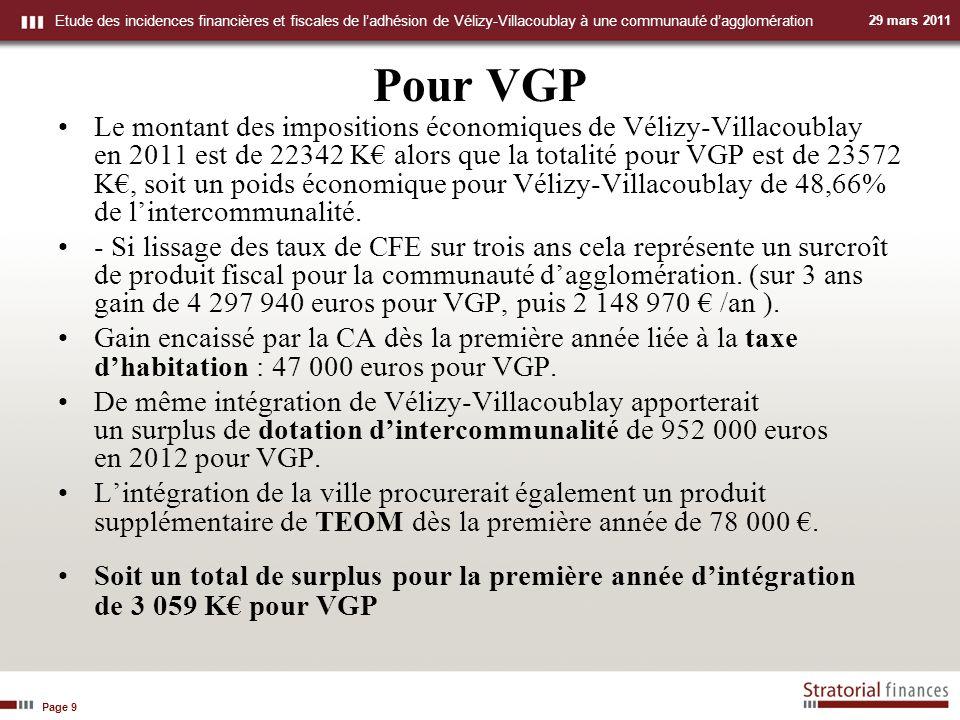 Page 9 Etude des incidences financières et fiscales de ladhésion de Vélizy-Villacoublay à une communauté dagglomération 29 mars 2011 Pour VGP Le montant des impositions économiques de Vélizy-Villacoublay en 2011 est de 22342 K alors que la totalité pour VGP est de 23572 K, soit un poids économique pour Vélizy-Villacoublay de 48,66% de lintercommunalité.