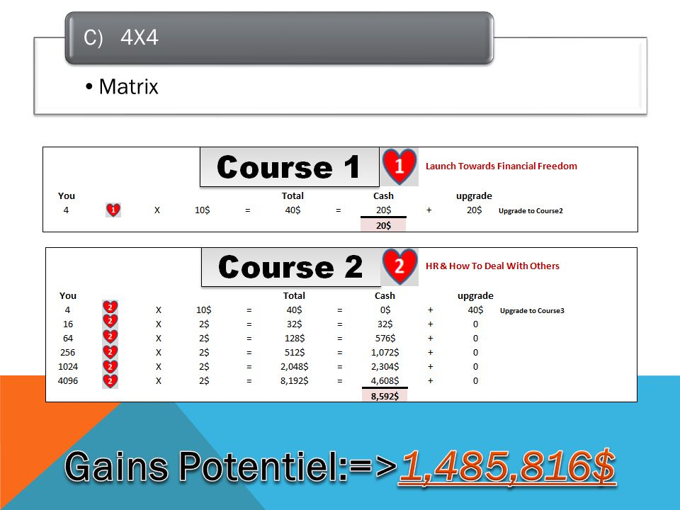Matrix C) 4X4
