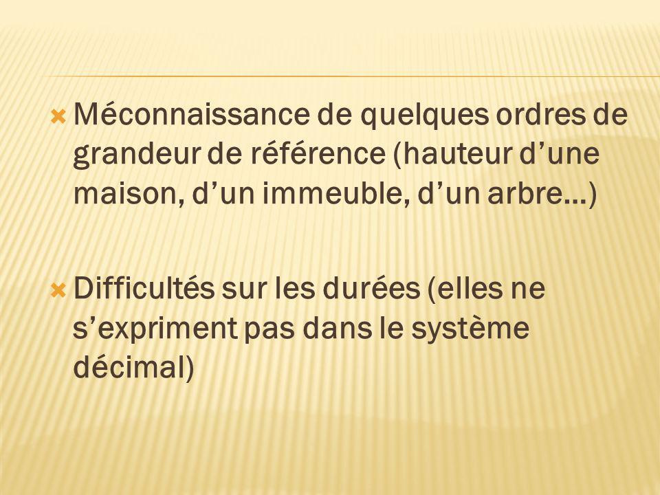 Méconnaissance de quelques ordres de grandeur de référence (hauteur dune maison, dun immeuble, dun arbre…) Difficultés sur les durées (elles ne sexpri