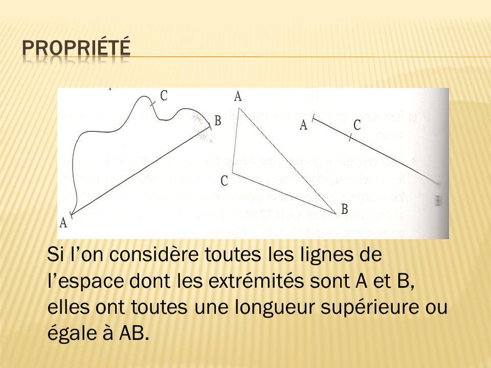 Si lon considère toutes les lignes de lespace dont les extrémités sont A et B, elles ont toutes une longueur supérieure ou égale à AB.