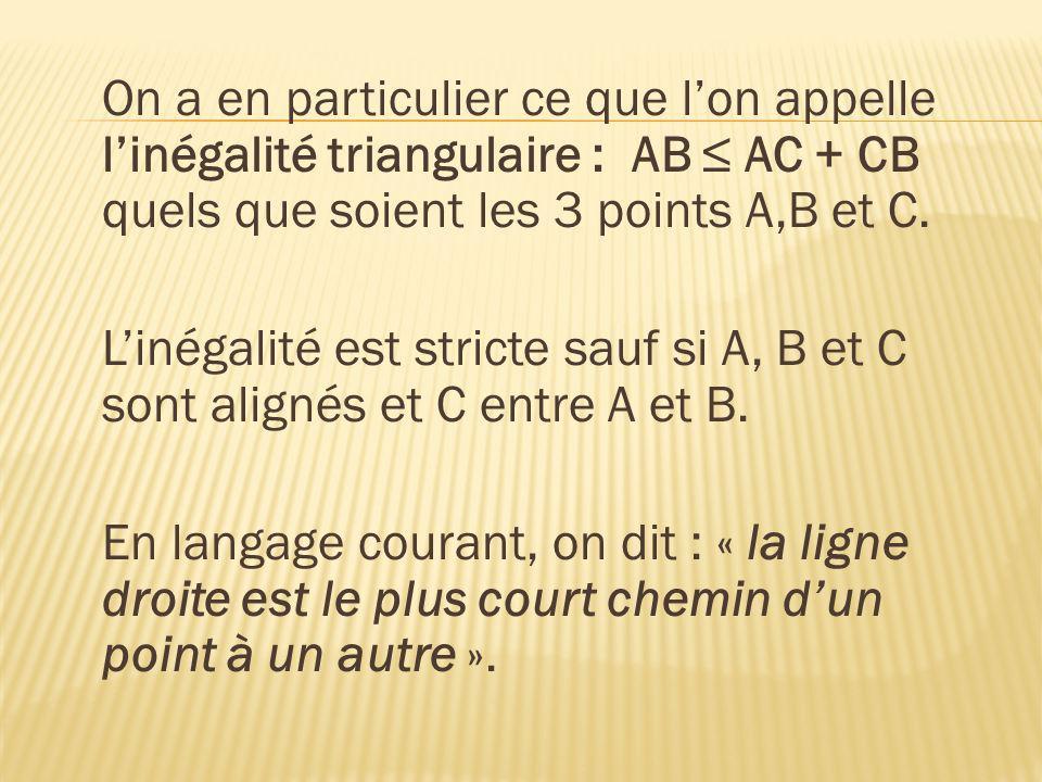 On a en particulier ce que lon appelle linégalité triangulaire : AB AC + CB quels que soient les 3 points A,B et C. Linégalité est stricte sauf si A,