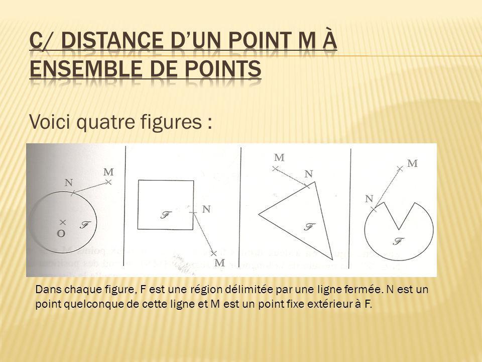 Voici quatre figures : Dans chaque figure, F est une région délimitée par une ligne fermée. N est un point quelconque de cette ligne et M est un point