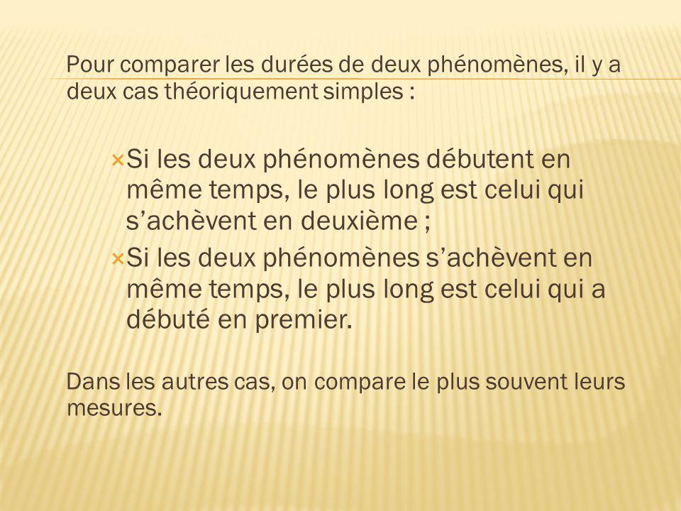 Pour comparer les durées de deux phénomènes, il y a deux cas théoriquement simples : Si les deux phénomènes débutent en même temps, le plus long est c