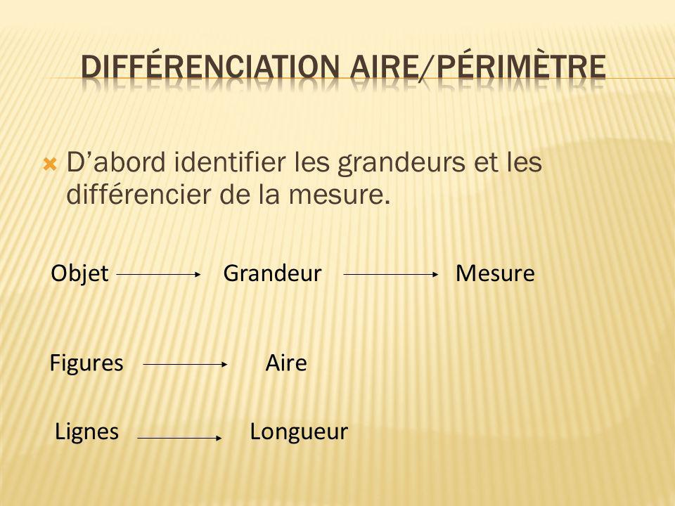 Dabord identifier les grandeurs et les différencier de la mesure. ObjetGrandeurMesure Figures LongueurLignes Aire