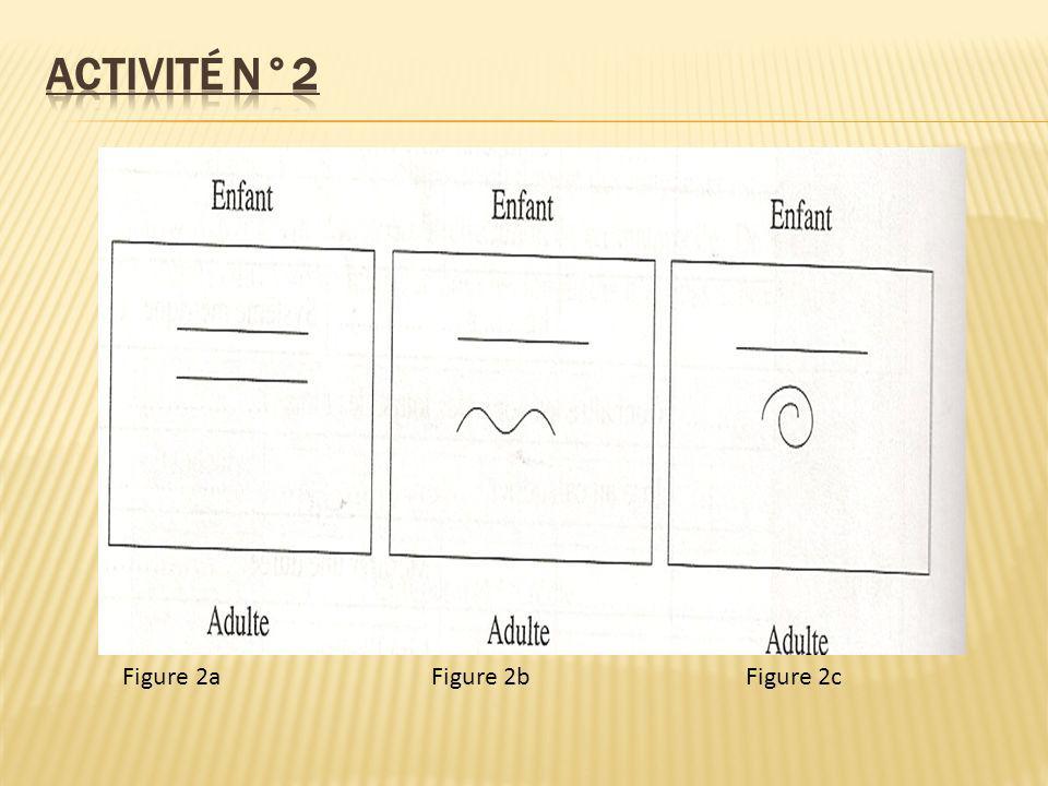 Figure 2aFigure 2bFigure 2c