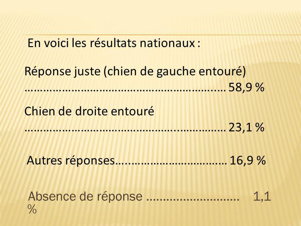 Absence de réponse ……….……………… 1,1 % En voici les résultats nationaux : Réponse juste (chien de gauche entouré) ……………………………………………………..… 58,9 % Chien de
