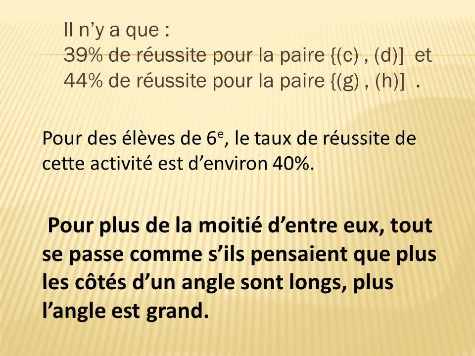 Il ny a que : 39% de réussite pour la paire {(c), (d)] et 44% de réussite pour la paire {(g), (h)]. Pour plus de la moitié dentre eux, tout se passe c
