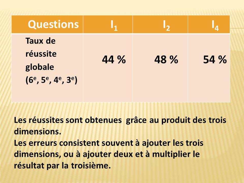 QuestionsI1I1 I2I2 I4I4 Taux de réussite globale (6 e, 5 e, 4 e, 3 e ) 44 %48 %54 % Les réussites sont obtenues grâce au produit des trois dimensions.