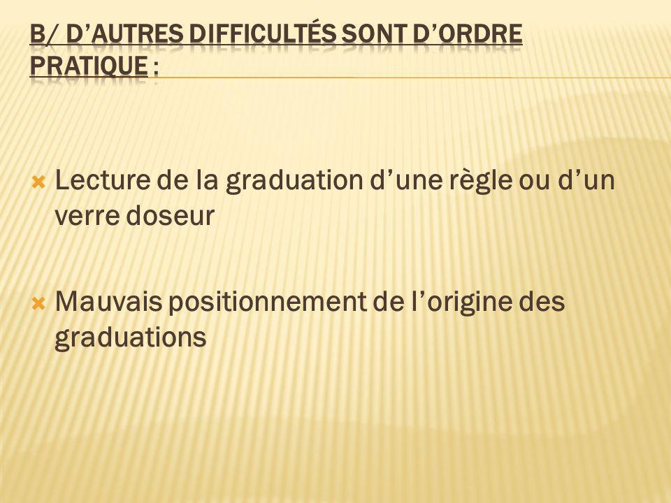 Lecture de la graduation dune règle ou dun verre doseur Mauvais positionnement de lorigine des graduations