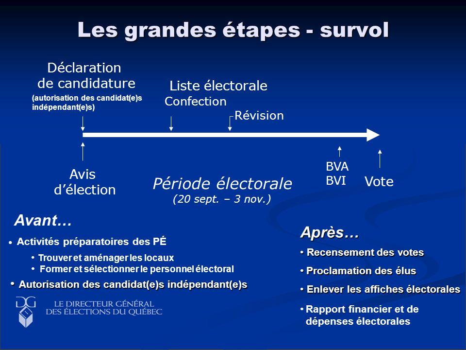 Les grandes étapes - survol Période électorale (20 sept. – 3 nov.) Avant… Avis délection Activités préparatoires des PÉ Vote BVA BVI Déclaration de ca