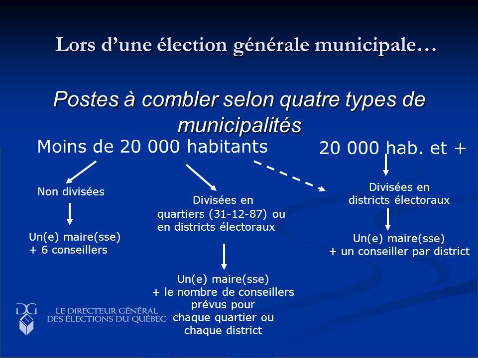 Lors dune élection générale municipale… Postes à combler selon quatre types de municipalités 20 000 hab. et + Non divisées Moins de 20 000 habitants U