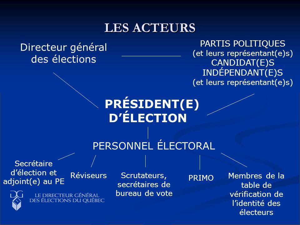 PRÉSIDENT(E) DÉLECTION Directeur général des élections PARTIS POLITIQUES (et leurs représentant(e)s) CANDIDAT(E)S INDÉPENDANT(E)S (et leurs représenta