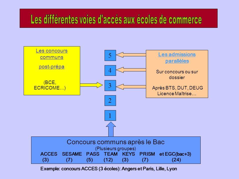 Exemple: concours ACCES (3 écoles): Angers et Paris, Lille, Lyon 5 1 2 3 4 Les concours communs post-prépa (BCE, ECRICOME…) Les admissions parallèles Sur concours ou sur dossier Après BTS, DUT, DEUG Licence Maîtrise… Concours communs après le Bac (Plusieurs groupes) ACCES SESAME PASS TEAM KEYS PRISM et EGC(bac+3) (3) (7) (5) (12) (3) (7) (24)
