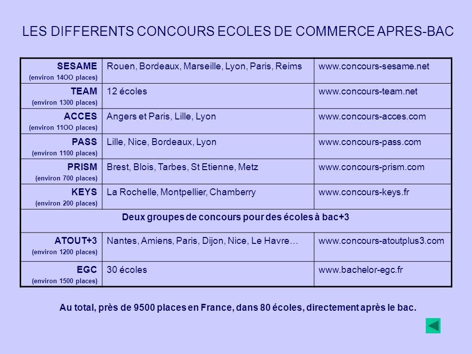 SESAME (environ 14OO places) Rouen, Bordeaux, Marseille, Lyon, Paris, Reimswww.concours-sesame.net TEAM (environ 1300 places) 12 écoleswww.concours-team.net ACCES (environ 11OO places) Angers et Paris, Lille, Lyonwww.concours-acces.com PASS (environ 1100 places) Lille, Nice, Bordeaux, Lyonwww.concours-pass.com PRISM (environ 700 places) Brest, Blois, Tarbes, St Etienne, Metzwww.concours-prism.com KEYS (environ 200 places) La Rochelle, Montpellier, Chamberrywww.concours-keys.fr Deux groupes de concours pour des écoles à bac+3 ATOUT+3 (environ 1200 places) Nantes, Amiens, Paris, Dijon, Nice, Le Havre…www.concours-atoutplus3.com EGC (environ 1500 places) 30 écoleswww.bachelor-egc.fr LES DIFFERENTS CONCOURS ECOLES DE COMMERCE APRES-BAC Au total, près de 9500 places en France, dans 80 écoles, directement après le bac.