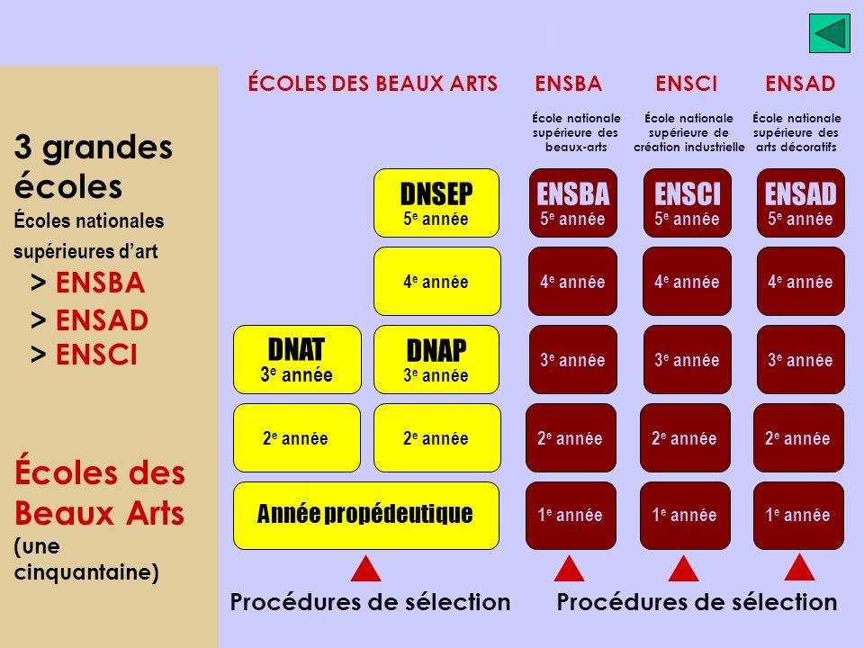Année propédeutique 2 e année DNAT 3 e année 2 e année DNAP 3 e année 4 e année DNSEP 5 e année 1 e année 2 e année 3 e année 4 e année ENSBA 5 e année 1 e année 2 e année 3 e année 4 e année ENSCI 5 e année 1 e année 2 e année 3 e année 4 e année ENSAD 5 e année Procédures de sélection ÉCOLES DES BEAUX ARTS ENSBA ENSCI ENSAD 3 grandes écoles Écoles nationales supérieures dart > ENSBA > ENSAD > ENSCI Écoles des Beaux Arts (une cinquantaine) École nationale supérieure des arts décoratifs École nationale supérieure de création industrielle École nationale supérieure des beaux-arts