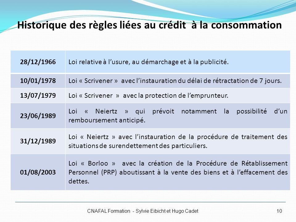Historique des règles liées au crédit à la consommation CNAFAL Formation - Sylvie Eibicht et Hugo Cadet10 28/12/1966Loi relative à lusure, au démarcha