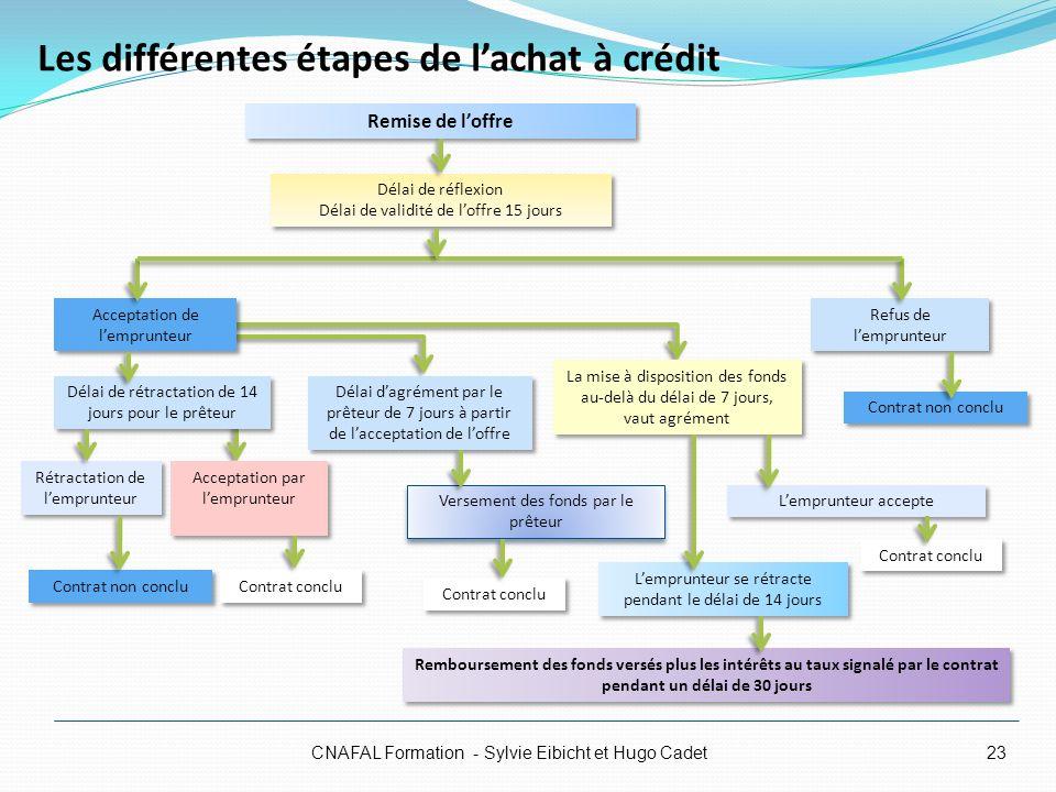 Les différentes étapes de lachat à crédit CNAFAL Formation - Sylvie Eibicht et Hugo Cadet23 La mise à disposition des fonds au-delà du délai de 7 jour