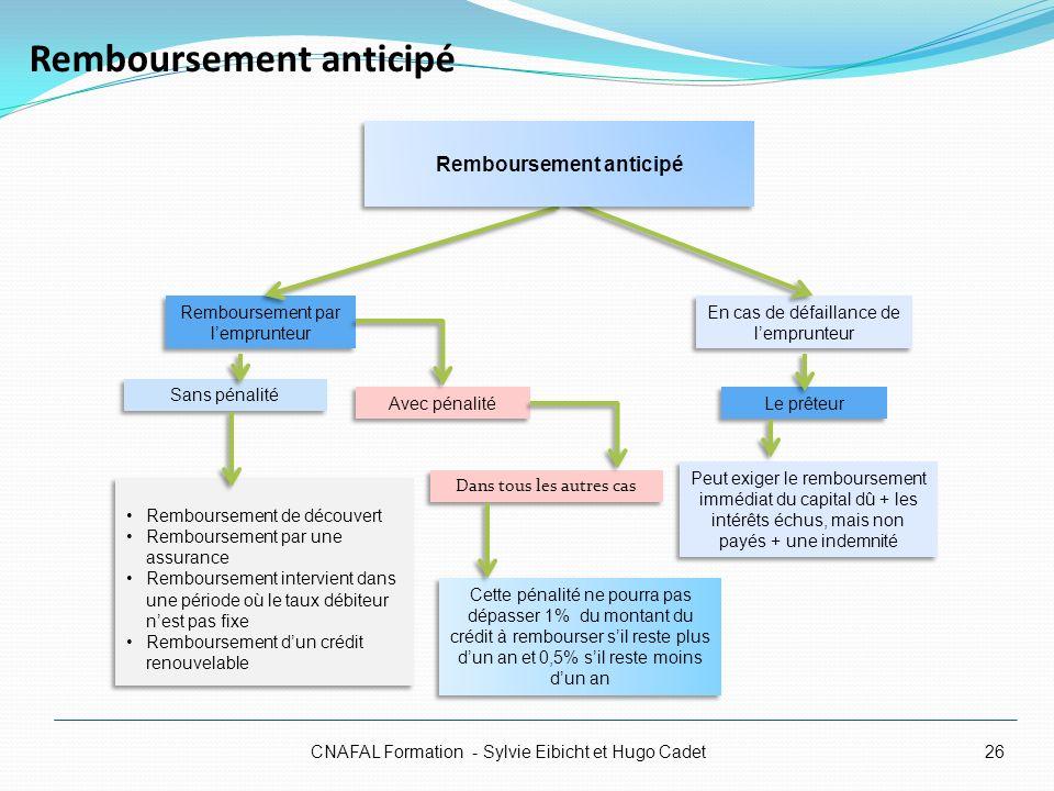 Remboursement anticipé CNAFAL Formation - Sylvie Eibicht et Hugo Cadet26 Remboursement de découvert Remboursement par une assurance Remboursement inte
