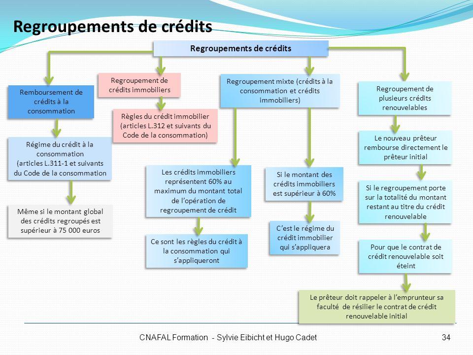 Regroupements de crédits CNAFAL Formation - Sylvie Eibicht et Hugo Cadet Regroupement mixte (crédits à la consommation et crédits immobiliers) Les cré