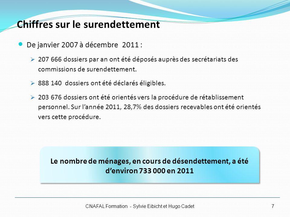 Chiffres sur le surendettement De janvier 2007 à décembre 2011 : 207 666 dossiers par an ont été déposés auprès des secrétariats des commissions de su