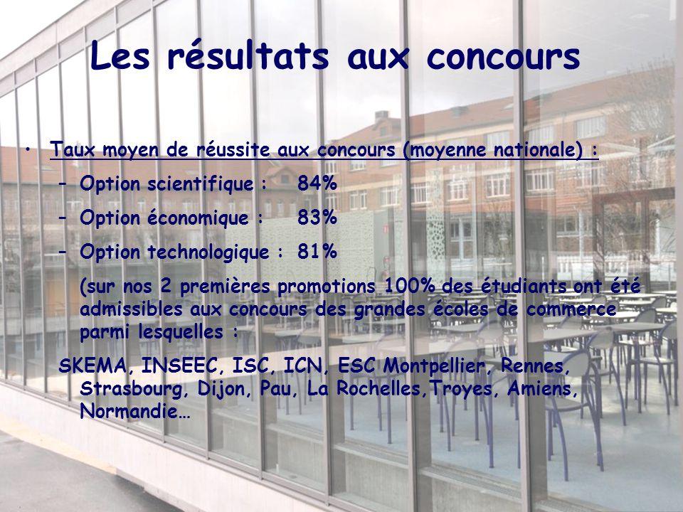 Les résultats aux concours Taux moyen de réussite aux concours (moyenne nationale) : –Option scientifique :84% –Option économique : 83% –Option techno