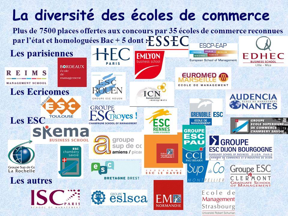 La diversité des écoles de commerce Plus de 7500 places offertes aux concours par 35 écoles de commerce reconnues par létat et homologuées Bac + 5 don
