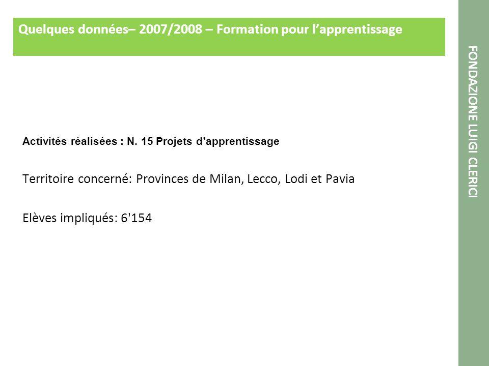 Quelques données– 2007/2008 – Formation pour lapprentissage Activités réalisées : N.