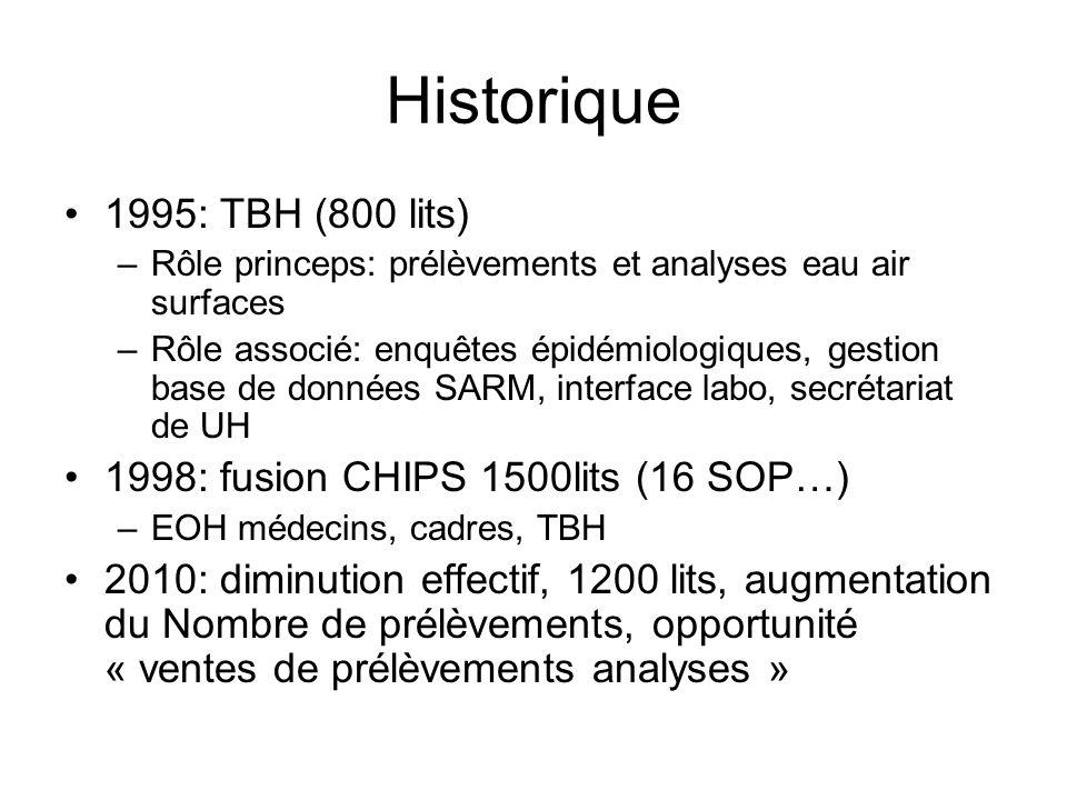 Volumes des analyses de lenvironnement 2011 Eaux 476 Air 133 Surfaces 660 Légionelles 176 Endoscopes 109 Total internes 1542 Externe 290 CLIN du 23/02/2012