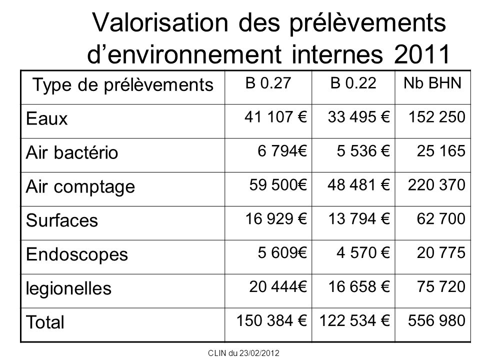 Valorisation des prélèvements denvironnement internes 2011 Type de prélèvements B 0.27B 0.22Nb BHN Eaux 41 107 33 495 152 250 Air bactério 6 7945 536 25 165 Air comptage 59 50048 481 220 370 Surfaces 16 929 13 794 62 700 Endoscopes 5 6094 570 20 775 legionelles 20 44416 658 75 720 Total 150 384 122 534 556 980 CLIN du 23/02/2012