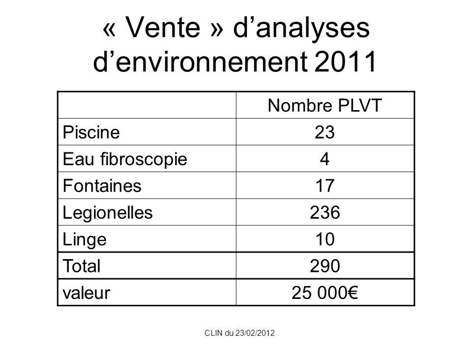 « Vente » danalyses denvironnement 2011 Nombre PLVT Piscine 23 Eau fibroscopie 4 Fontaines 17 Legionelles 236 Linge 10 Total 290 valeur 25 000 CLIN du 23/02/2012