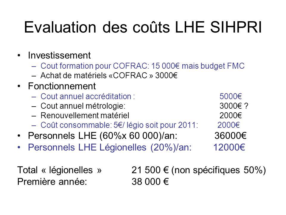 Evaluation des coûts LHE SIHPRI Investissement –Cout formation pour COFRAC: 15 000 mais budget FMC –Achat de matériels «COFRAC » 3000 Fonctionnement –Cout annuel accréditation : 5000 –Cout annuel métrologie: 3000 .