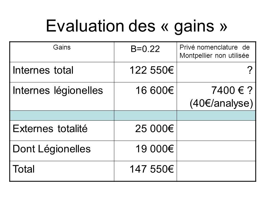 Evaluation des « gains » Gains B=0.22 Privé nomenclature de Montpellier non utilisée Internes total122 550.
