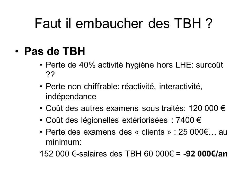 Faut il embaucher des TBH . Pas de TBH Perte de 40% activité hygiène hors LHE: surcoût .