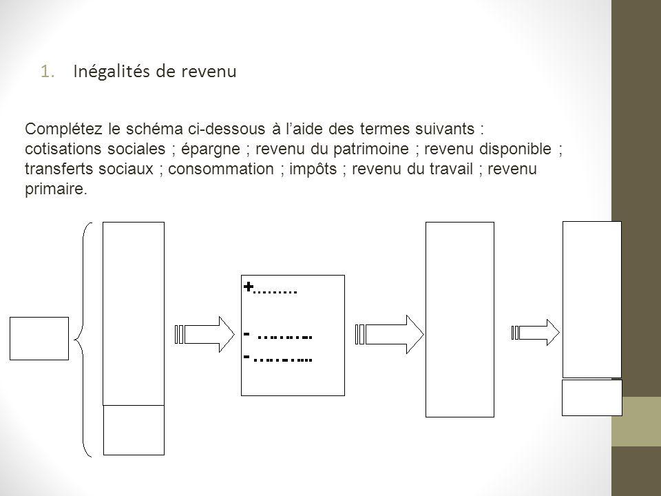 1.Inégalités de revenu Complétez le schéma ci-dessous à laide des termes suivants : cotisations sociales ; épargne ; revenu du patrimoine ; revenu dis