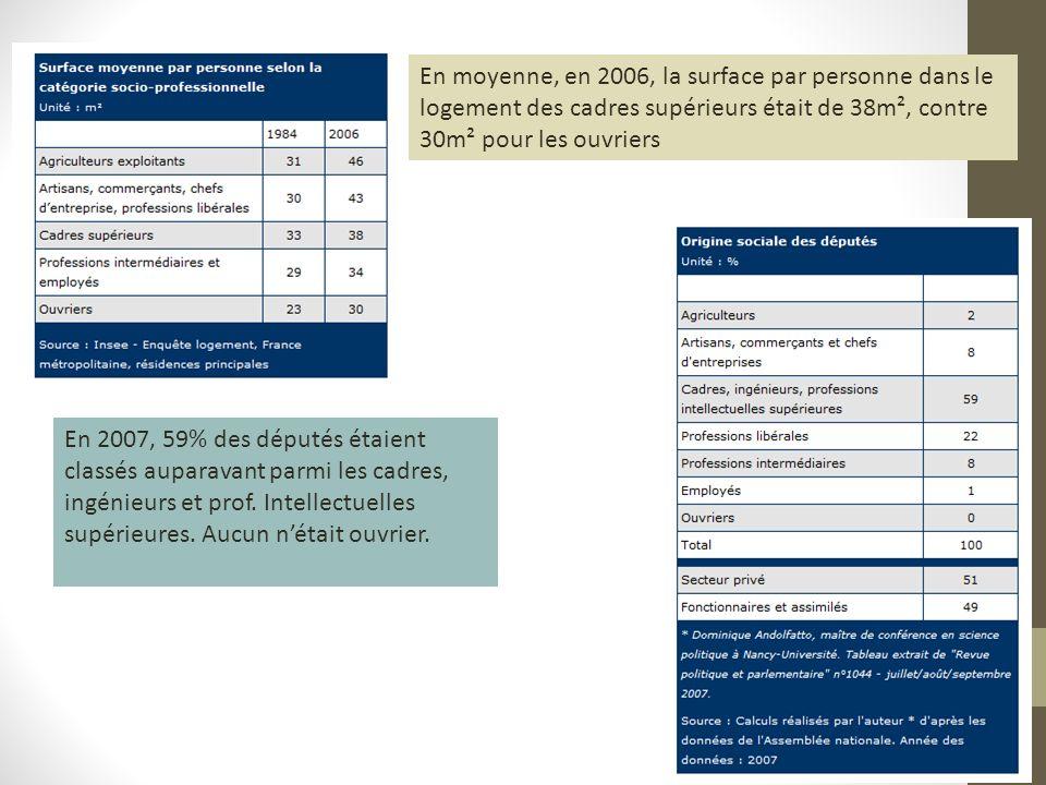 En moyenne, en 2006, la surface par personne dans le logement des cadres supérieurs était de 38m², contre 30m² pour les ouvriers En 2007, 59% des députés étaient classés auparavant parmi les cadres, ingénieurs et prof.