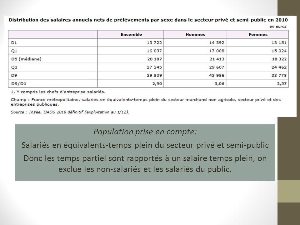 Population prise en compte: Salariés en équivalents-temps plein du secteur privé et semi-public Donc les temps partiel sont rapportés à un salaire temps plein, on exclue les non-salariés et les salariés du public.