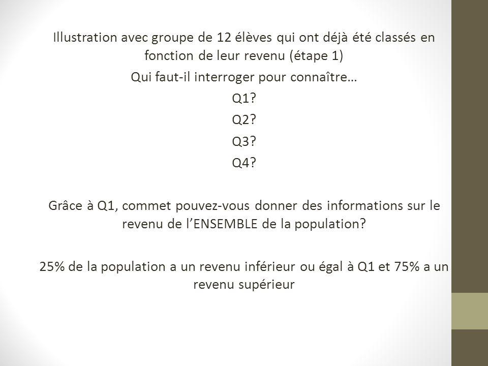 Illustration avec groupe de 12 élèves qui ont déjà été classés en fonction de leur revenu (étape 1) Qui faut-il interroger pour connaître… Q1.