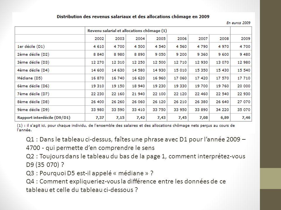 Q1 : Dans le tableau ci-dessus, faîtes une phrase avec D1 pour lannée 2009 – 4700 - qui permette den comprendre le sens Q2 : Toujours dans le tableau du bas de la page 1, comment interprétez-vous D9 (35 070) .