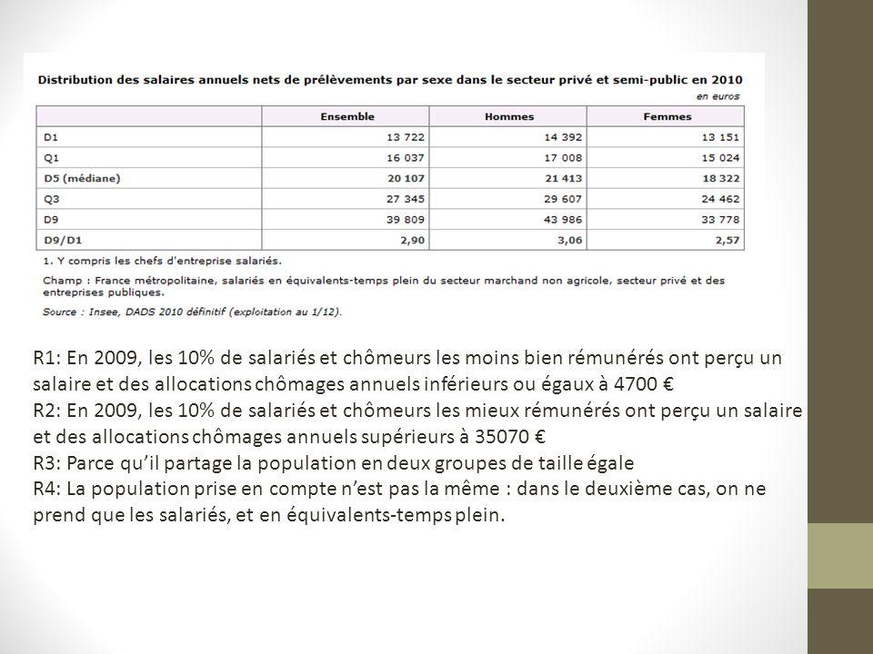 R1: En 2009, les 10% de salariés et chômeurs les moins bien rémunérés ont perçu un salaire et des allocations chômages annuels inférieurs ou égaux à 4700 R2: En 2009, les 10% de salariés et chômeurs les mieux rémunérés ont perçu un salaire et des allocations chômages annuels supérieurs à 35070 R3: Parce quil partage la population en deux groupes de taille égale R4: La population prise en compte nest pas la même : dans le deuxième cas, on ne prend que les salariés, et en équivalents-temps plein.