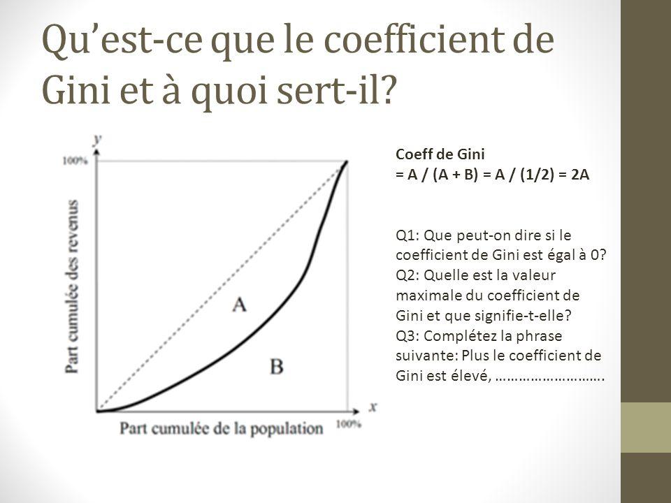 Quest-ce que le coefficient de Gini et à quoi sert-il? Coeff de Gini = A / (A + B) = A / (1/2) = 2A Q1: Que peut-on dire si le coefficient de Gini est