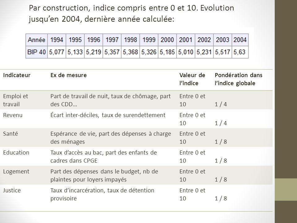 Par construction, indice compris entre 0 et 10.