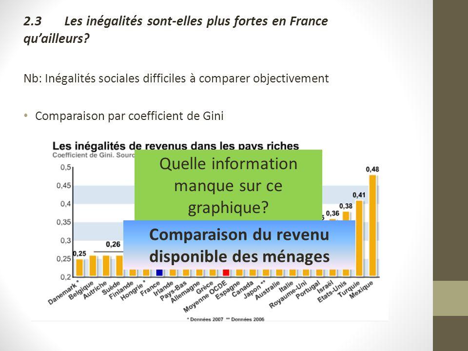 2.3Les inégalités sont-elles plus fortes en France quailleurs? Nb: Inégalités sociales difficiles à comparer objectivement Comparaison par coefficient